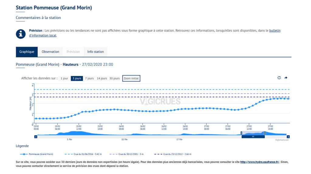 27/02/2020 : Inondations graphique Station de Pommeuse