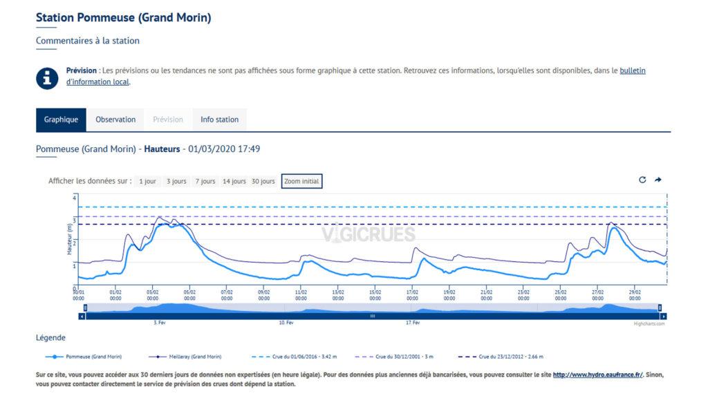 Inondations de février 2020 : graphique Station de Pommeuse